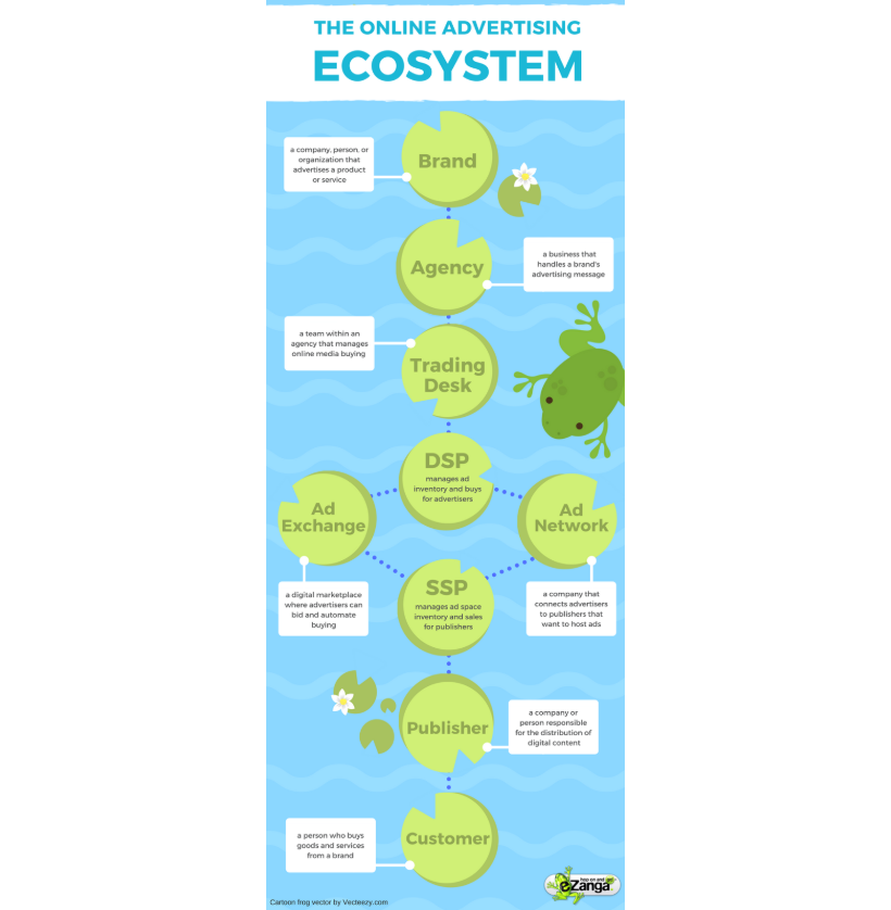 The Online Advertising Ecosystem