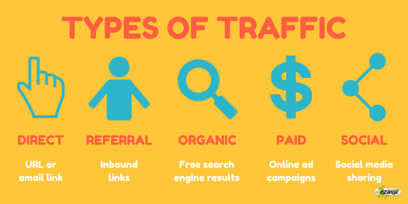 Types of Internet Traffic